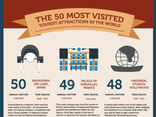 The world's 50 most visited tourist attractions